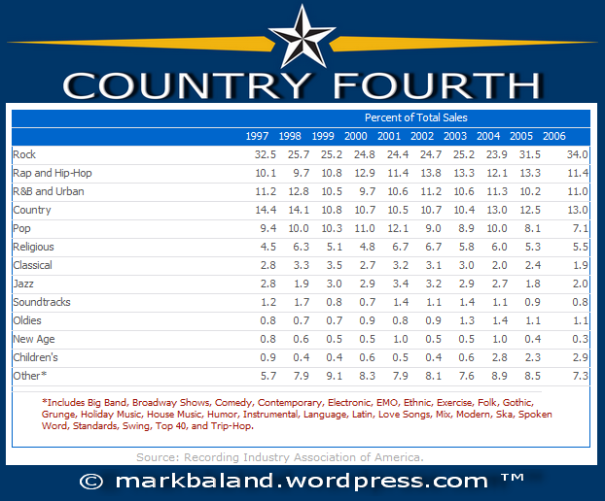 Country Fourth Chart, by Mark Baland